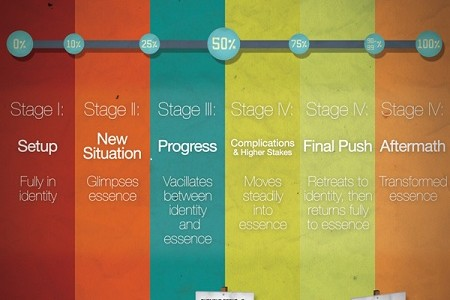 6 Stage Plot Structure